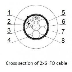 Cablu Fibra Optica ADSS 12 fibre 2x6 5kN